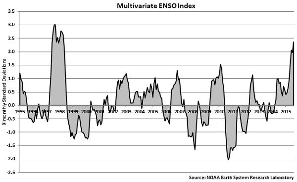 Multivariate ENSO Index - Sep