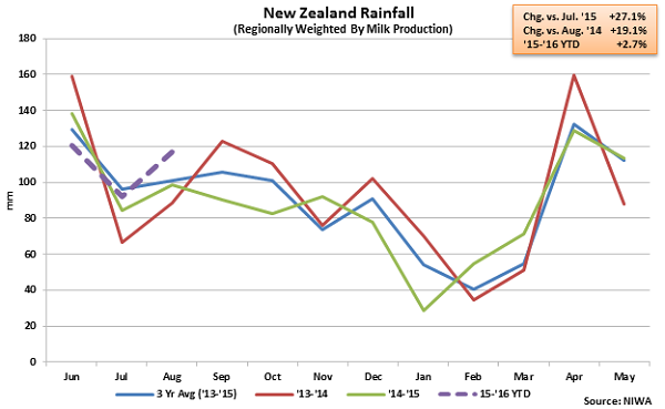 New Zealand Rainfall - Sep