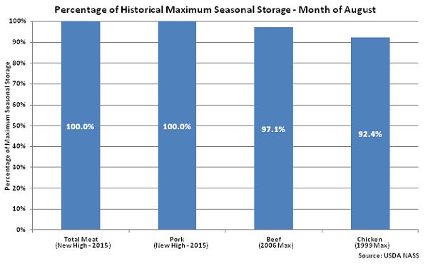 Percentage of Historical Maximum Seasonal Storage Aug 15 - Sep
