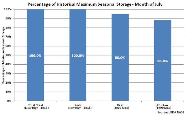 Percentage of Historical Maximum Seasonal Storage Jul 15 - Aug