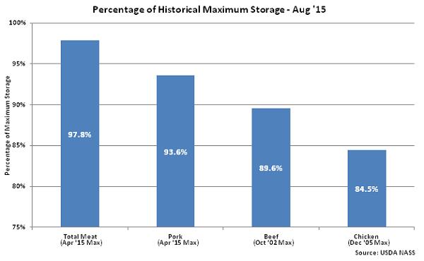Percentage of Historical Maximum Storage Aug 15 - Sep
