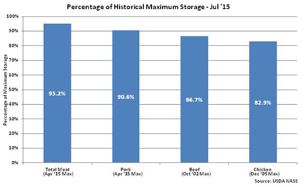 Percentage of Historical Maximum Storage Jul 15 - Aug