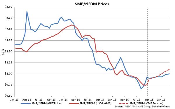 SMP-NFDM Prices - Sept 15
