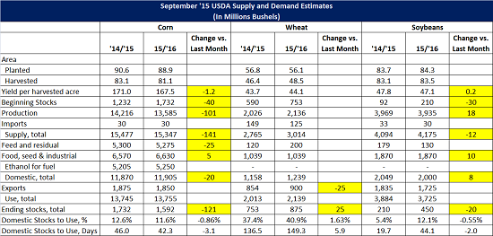 Sep 15 USDA World Agriculture Supply and Demand Estimates