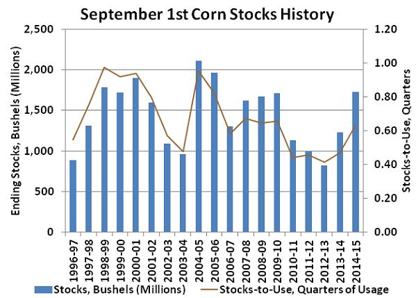 September 1st Corn Stocks History - 15