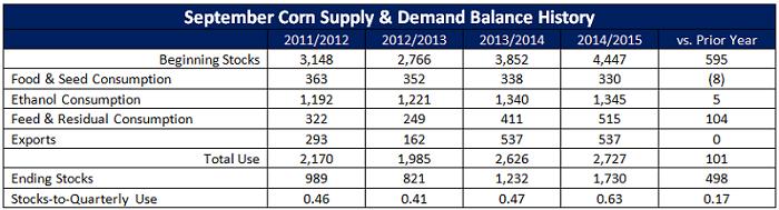 September Corn Supply and Demand Balance History - 15