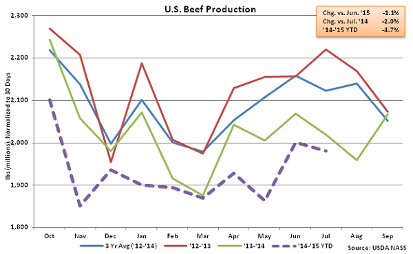 US Beef Production - Aug