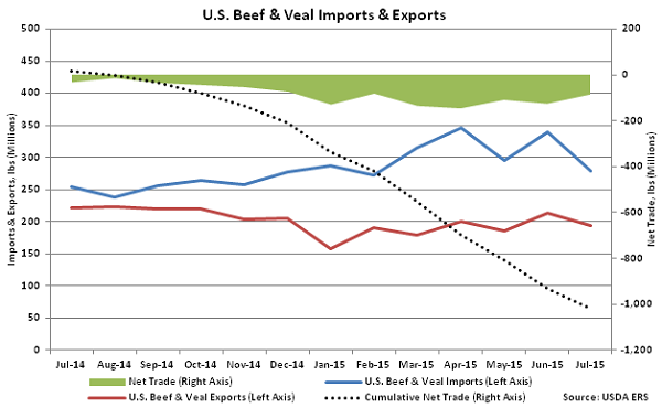 US Beef and Veal Imports and Exports - Sep