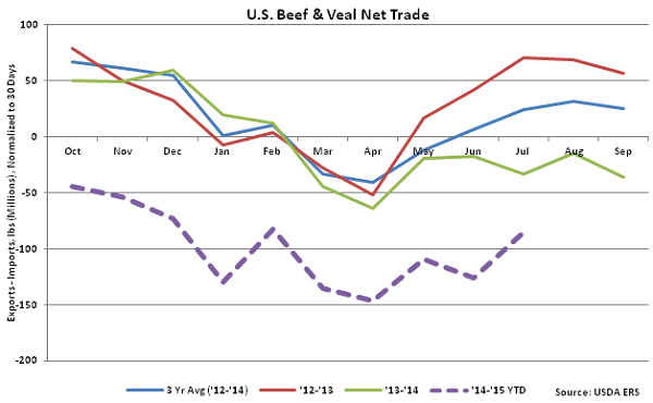 US Beef and Veal Net Trade - Sep