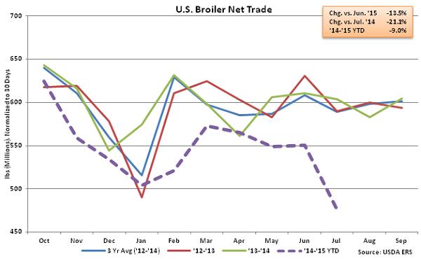 US Broiler Net Trade - Sep