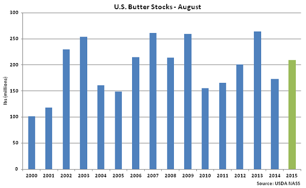 US Butter Stocks Aug - Sep