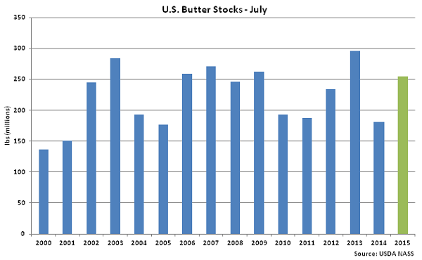 US Butter Stocks July - Aug