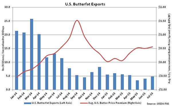 US Butterfat Exports - Sep