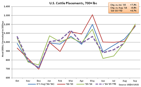 US Cattle Placements over 700 lbs - Sep