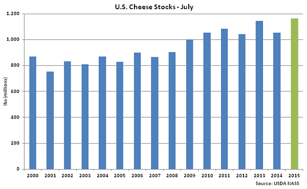 US Cheese Stocks July - Aug