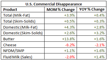 US Commercial Disappearance MOM percentage change - Aug