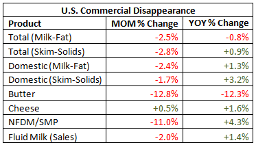US Commercial Disappearance percentage change - Sep