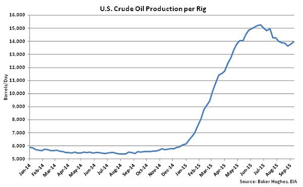 US Crude Oil Production per Rig - Sept 16