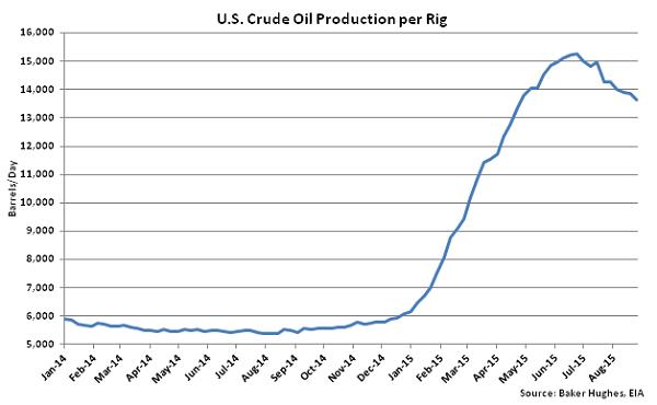 US Crude Oil Production per Rig - Sept 2