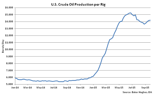 US Crude Oil Production per Rig - Sept 30