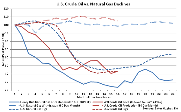 US Crude Oil vs Natural Gas Declines - Sept 16
