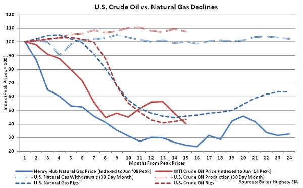 US Crude Oil vs Natural Gas Declines - Sept 2
