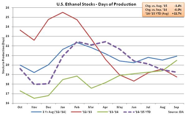 US Ethanol Stocks - Days of Production 9-16-15