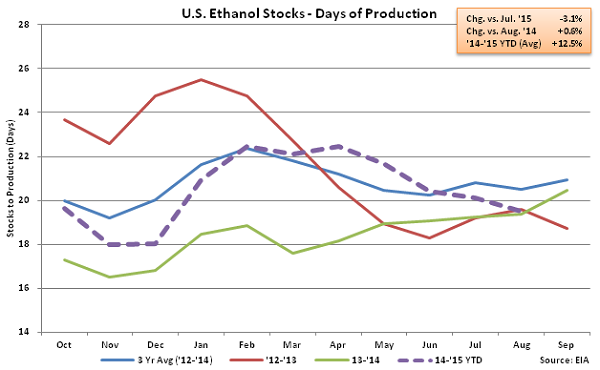 US Ethanol Stocks - Days of Production 9-2-15