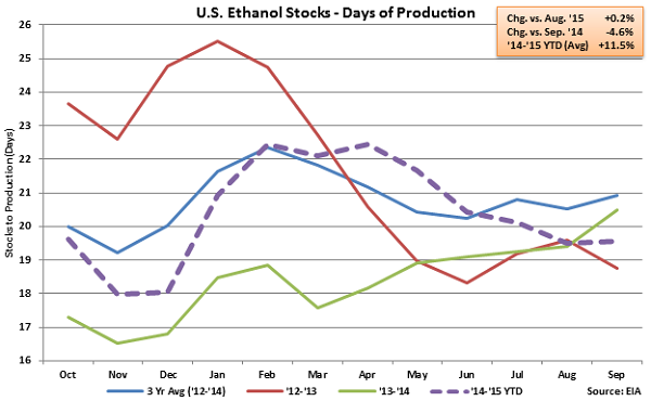 US Ethanol Stocks - Days of Production - Sep 23