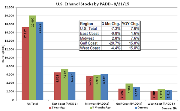US Ethanol Stocks by PADD 8-21-15