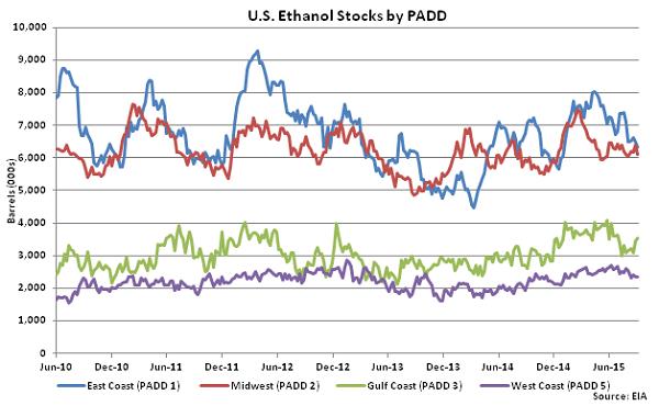 US Ethanol Stocks by PADD 9-10-15