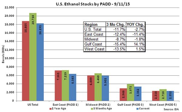 US Ethanol Stocks by PADD 9-11-15