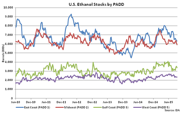 US Ethanol Stocks by PADD 9-16-15