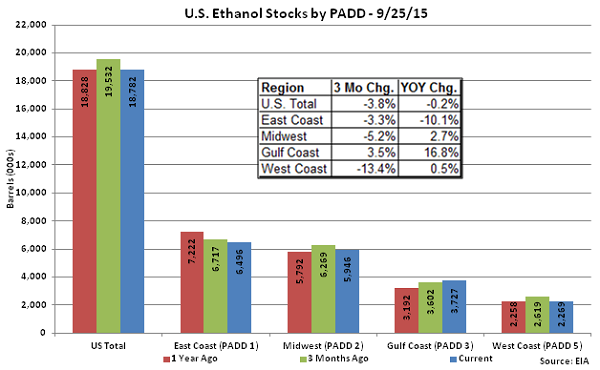 US Ethanol Stocks by PADD 9-25-15