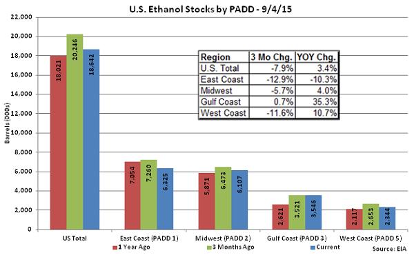 US Ethanol Stocks by PADD 9-4-15