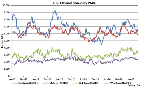 US Ethanol Stocks by PADD - Sep 23