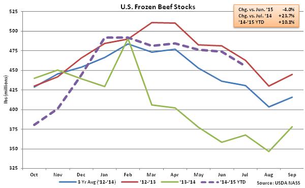 US Frozen Beef Stocks - Aug