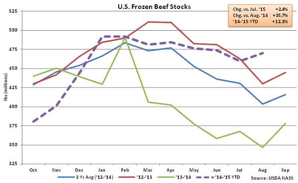 US Frozen Beef Stocks - Sep