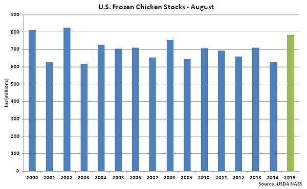 US Frozen Chicken Stocks Aug - Sep