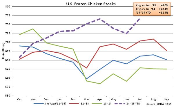 US Frozen Chicken Stocks - Aug