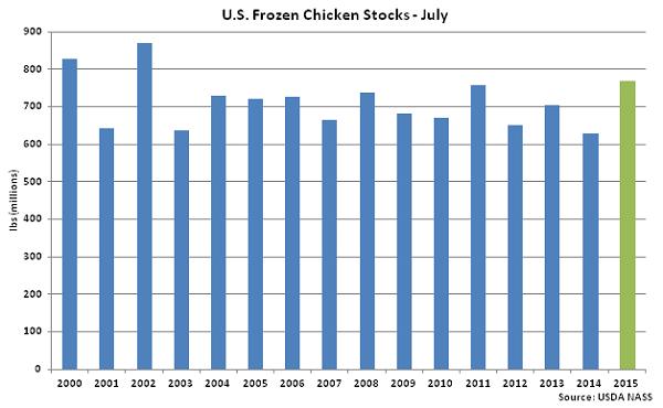 US Frozen Chicken Stocks July - Aug
