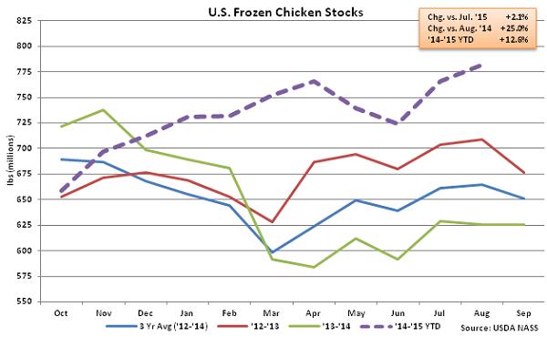 US Frozen Chicken Stocks - Sep