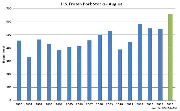 US Frozen Pork Stocks Aug - Sep