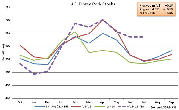 US Frozen Pork Stocks - Aug