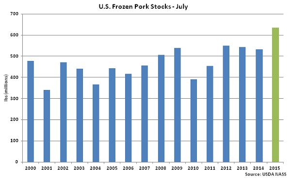 US Frozen Pork Stocks July - Aug