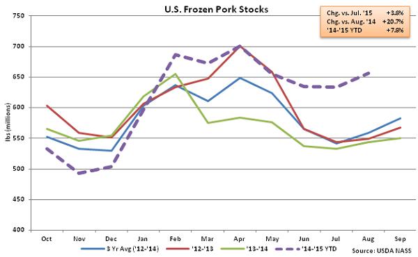 US Frozen Pork Stocks - Sep