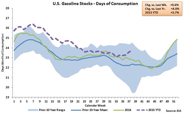 US Gasoline Stocks - Days of Consumption - Sep 23