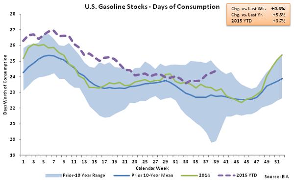US Gasoline Stocks - Days of Consumption - Sept 30
