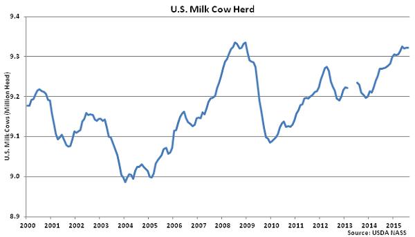 US Milk Cow Herd - Sep