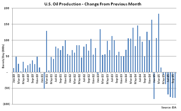 US Oil Production Change from Previous Month - Sep